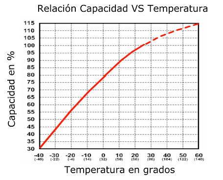 Temperatura de batería